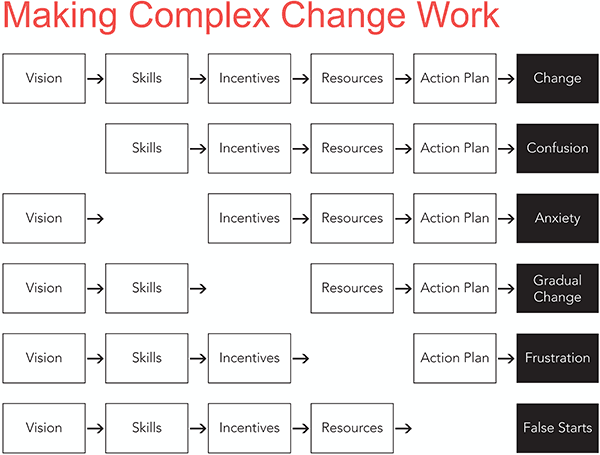 change_diagram
