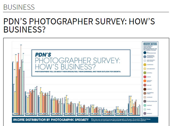 Screenshot of photographer survey results article posted on PDN Online
